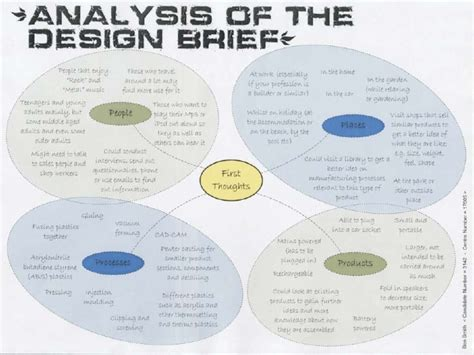 product layout analysis analysis of design brief