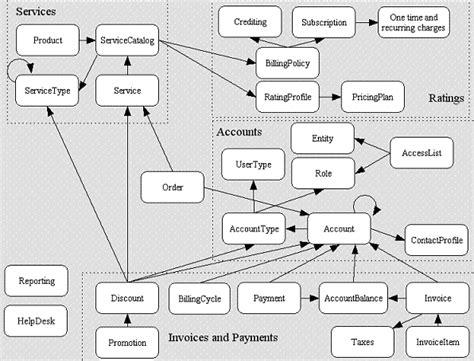 data flow diagram for billing system new data flow diagram of water billing system