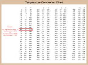 temperature conversion chart diabetes inc