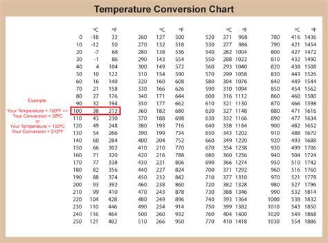 convert celsius to fahrenheit chart chart