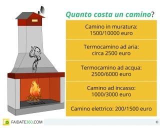 Camino Ad Acqua Prezzi by Camino Ad Acqua Prezzi 28 Images Camino Elettrico Ad