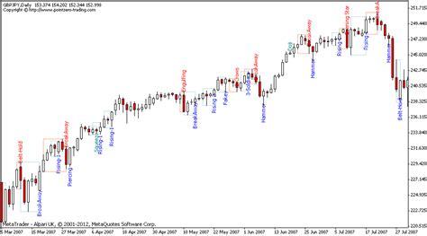 candlestick pattern accuracy japanese candlestick patterns metatrader mt4 mt5 indicator