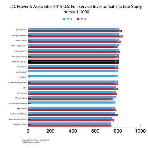 Yale Jd Mba Acceptance Rate by Best Service Investment Firms Ranked By Investors J