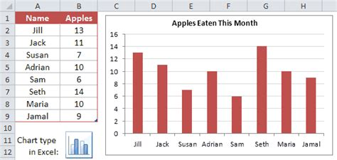 Newspaper Article Analysis Exle by Charts And Graphs In Excel