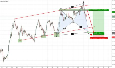 pattern completion analysis terryharmonic technical analysis and trading ideas