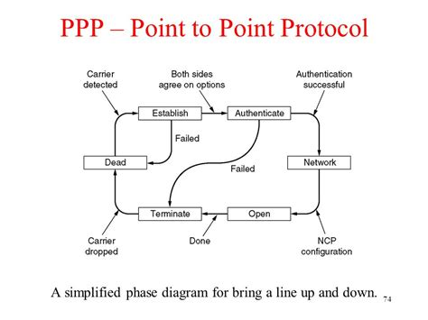 point to point protocol wiring diagrams wiring diagrams