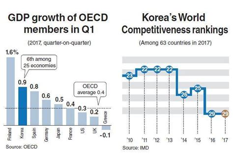 Seoul National Mba Ranking by Korea S Global Competitiveness Sapped By Political