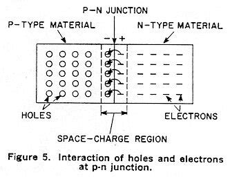 pn junction diode material semiconductor materials junctions and devices