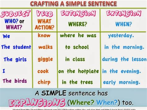 Use Section In A Sentence by Image Gallery Simple Sentence