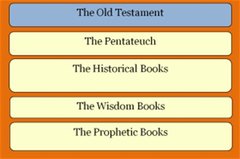 4 sections of the old testament learning the books of the bible the religion teacher