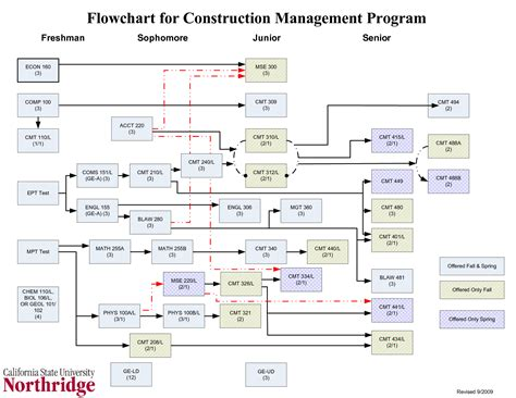 construction flow chart template 6 best images of construction project flow chart template