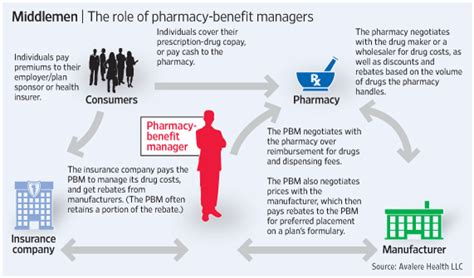 What Is Pharmacy by What Is The Pharmacy Benefit Management Industry Esrx