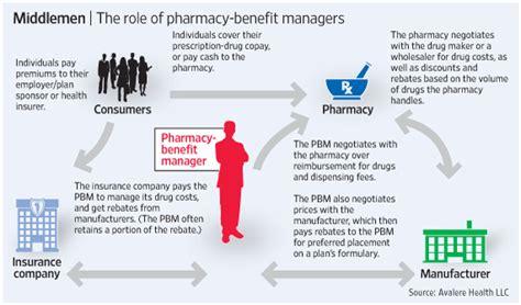 Battle Erupts Over Disclosure on Drug Prices   WSJ