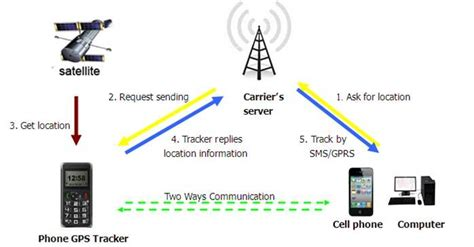 Cell Phone Number Tracker Mobile Number Location Tracker Live Www Appforspy