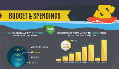 12 companies that spend the most on advertising naibuzz how much do companies spend on content marketing
