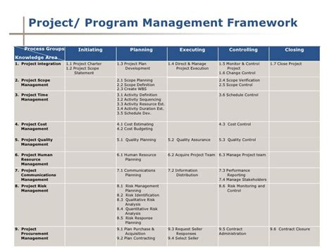 project management framework templates 28 images