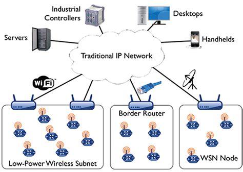 ip network ipv6 in low power wireless networks
