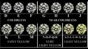 color scale for diamonds color scale world diamonds