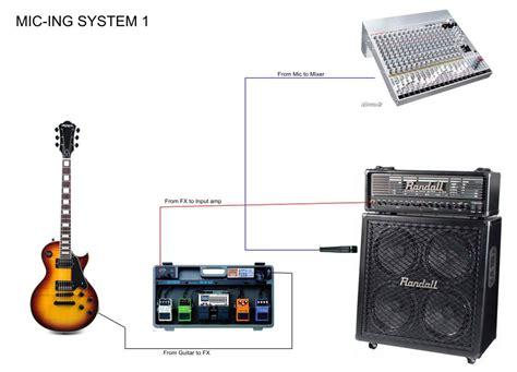 Speaker Aktif Untuk Gitar tips mendapatkan sound gitar yang baik part 1