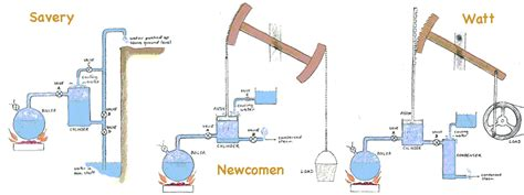 savery s steam engine diagram the steam engine contextual and cultural referencing in