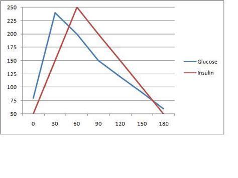 insulin and glucose diagram glucose insulin hunger elizabeth wagner rd ccn in