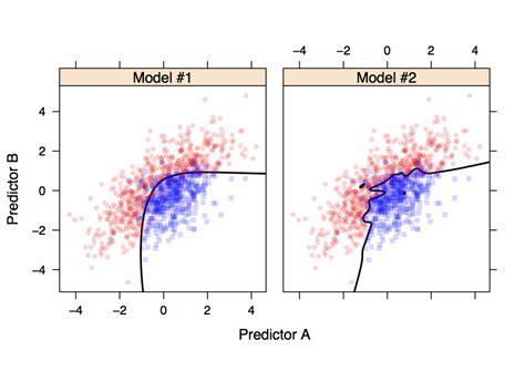 Applied Predictive Modeling central iowa r user talk updated applied