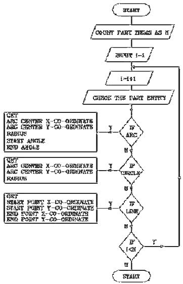 flowchart from text flowchart for reading from text file