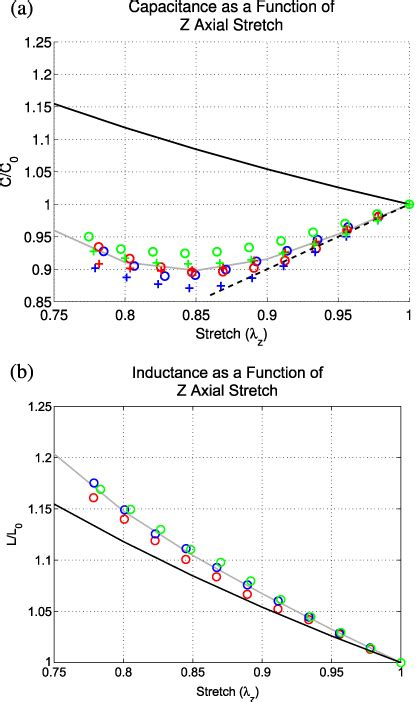 does inductor orientation matter soft matter capacitors and inductors for hyperelastic strain sensing and stretchable electronics