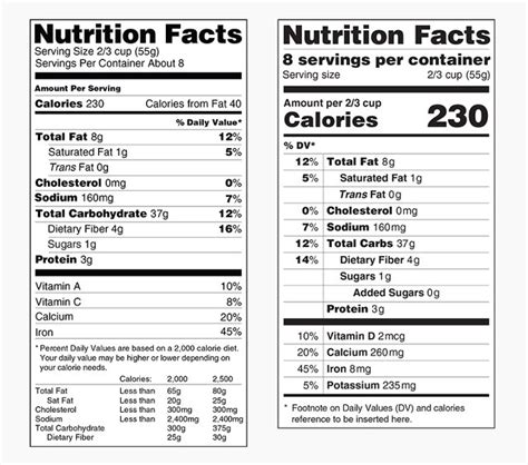design nutrition label on the fda nutrition facts food label redesign mold