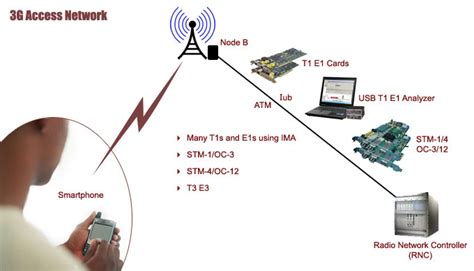 3g mobile network gl announces analysis tools for 3g mobile broadband