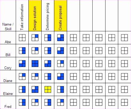 exle skill levels specific 10 skills matrix template excel exceltemplates exceltemplates