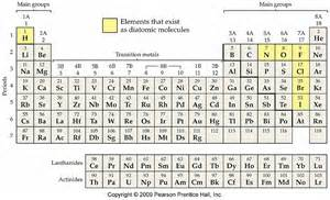 periodic table with ionic charges http