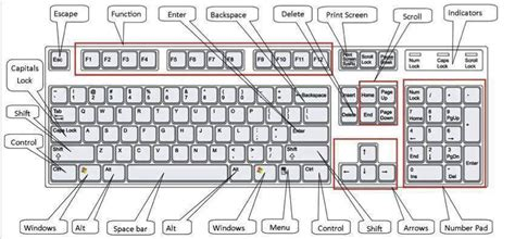key layout meaning microsoft windows keyboard shortcuts best it company
