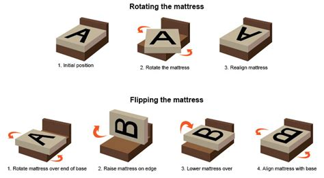 Is It To Flip Your Mattress by Lucky S Mattress Outlet How To Rotate Your Mattress