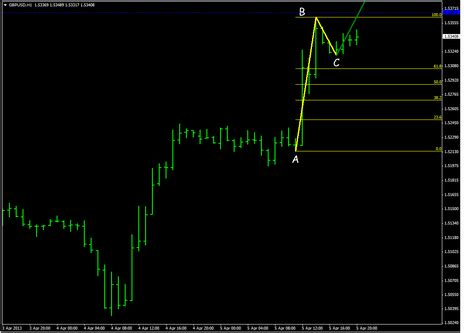 abcd pattern indicator mt4 download fibonacci abcd pattern trading system forex strategies