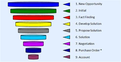 ssw do you know the 6 stages in the sales pipeline