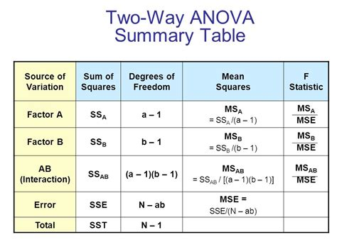 Anova Summary Table Lecture 9 1 Analysis Of Variance Ppt Online Download