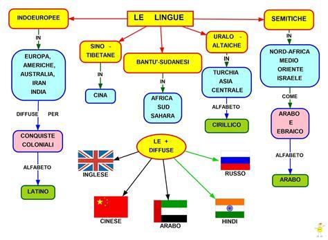 tesina di terza media sull alimentazione mapper lingue