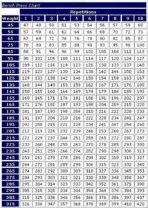 bench workout to increase max max bench press chart bench jockeys or starters need it