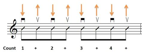 strumming pattern up down playing rhythm guitar basics part 8 how to strum eighth