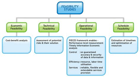 what is a feasibility study entrebusinesser