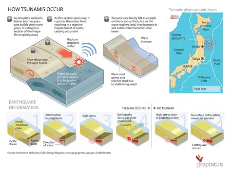 earthquake explanation earthquakes and tsunamis explained