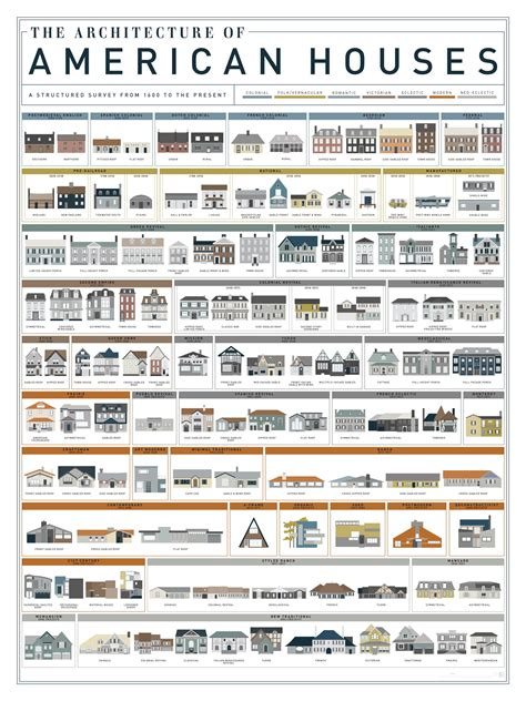 different architectural styles an art print by pop chart lab featuring 121 american house