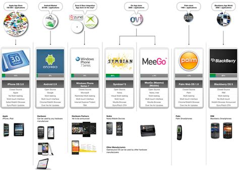 mobile os operating system for mobile phones