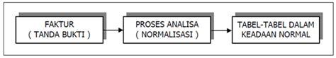 konsep desain database konsep normalisasi database sove n rifin