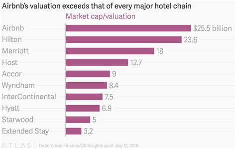 airbnb valuation airbnb s valuation exceeds that of every major hotel chain