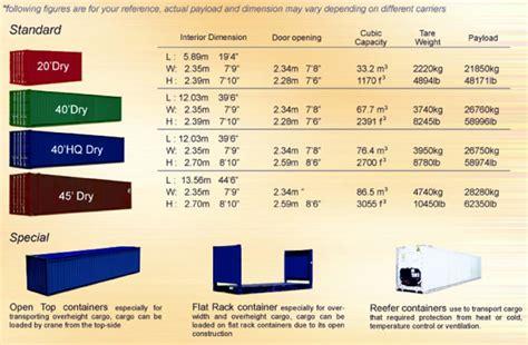 container specifications asp global