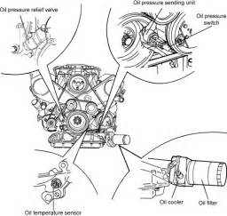 oilpic oil pressure relief valve location on 1998 chevy silverado radio wiring diagram