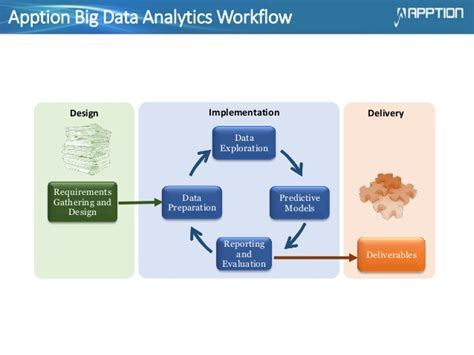 big data workflow the value of predictive analytics and decision modeling