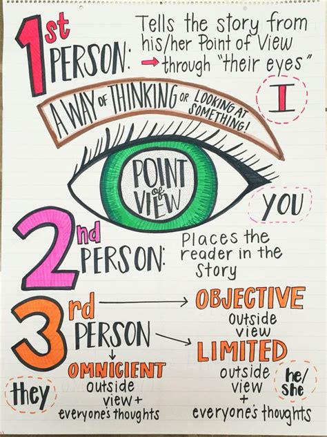 The Academic Point Of View by 42 Best Images About Anchor Charts On Texts
